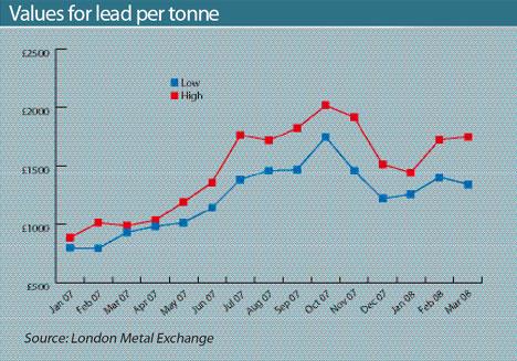 Values for lead per tonne