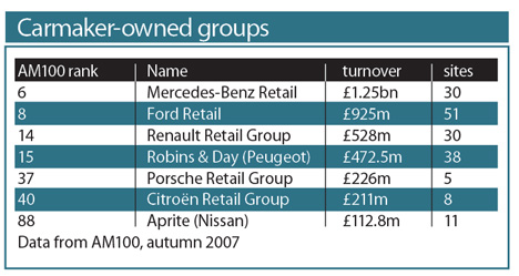 Carmaker Owned Groups
