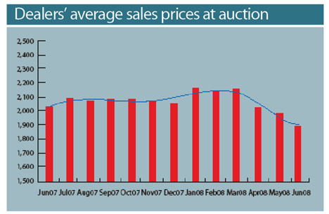 Dealers' Average Sales Prices at Auction