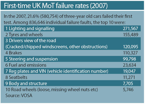 First time MoT failure rates