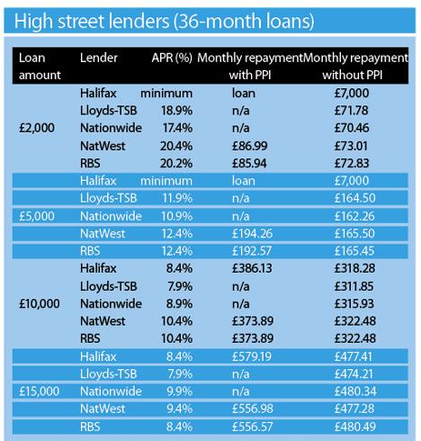 High street lenders August 2008