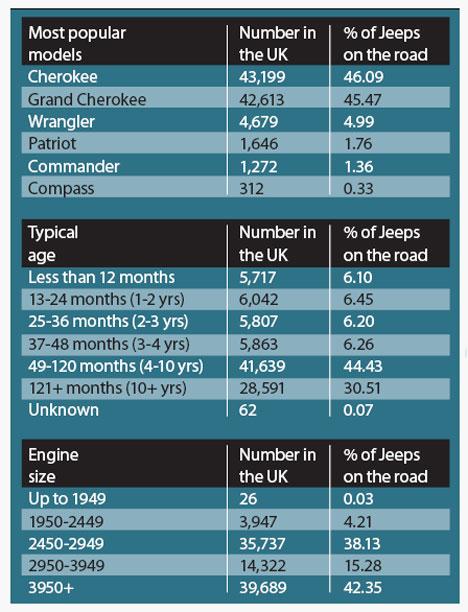 Jeep Statistics