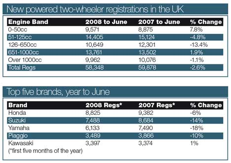 2008 Motorcycle Registrations