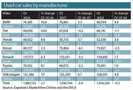 Used Car Sales by Manufacturer