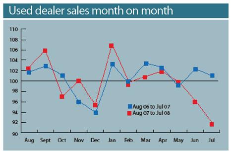 Used Dealer Sales Month on Month
