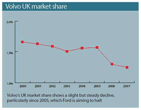 Volvo UK market share