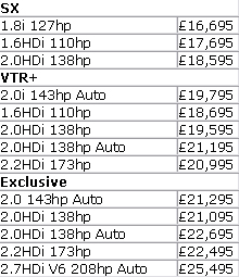 C5 Tourer prices
