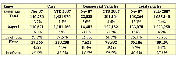 Car production figures