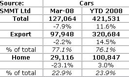 March 2008 UK production figures