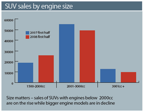 SUV Sales by Engine Size Aug 2008