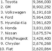 Top 10 carmakers