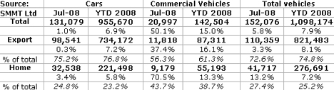 UK vehicle production figure