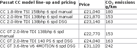 Passat CC prices