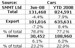 UK car production figures for June 2008                  </div>                     <div class=