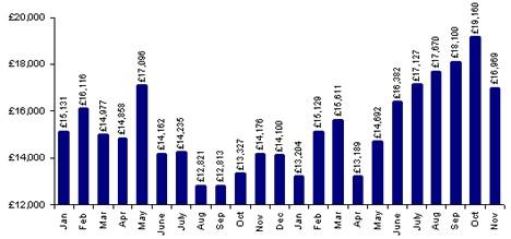 Average nearly-new used values 2008 - 2009
