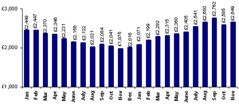 Average part-exchange used values 2008 - 2009