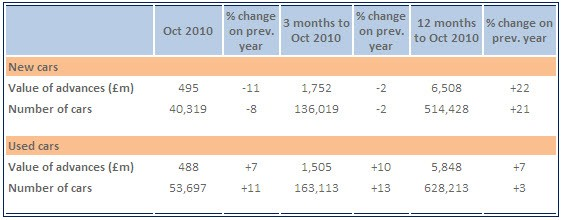October 2010 car finance
