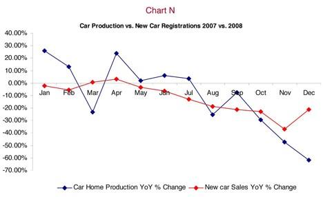 Car Production v New Car Registrations
