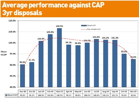Average Performance Against CAP 2009