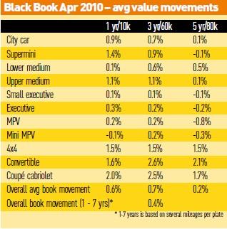 CAP Black Book April 2010