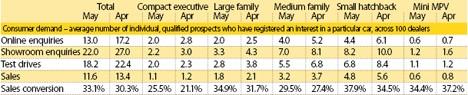 Consumer Demand May/Apr 2009