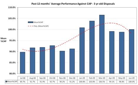 CAP 12 Average Performance July 09