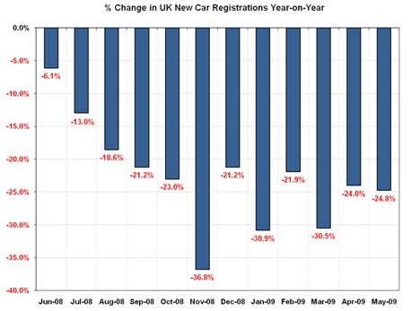 New Car Registration Changes (June 2009)