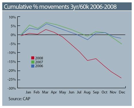 Cumulative % Movements 3yr 60k 2006-2008