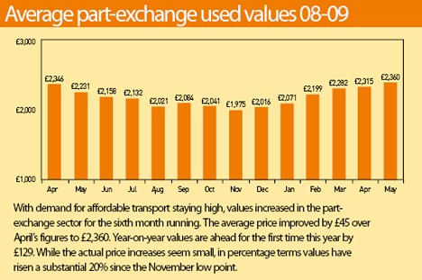 Average Part-Exchange Used Values 2008-9