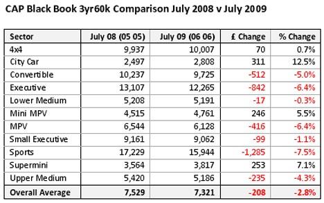 CAP Black Book (July 2009)