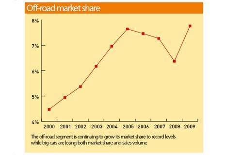 Off-Road Market Share June 2009