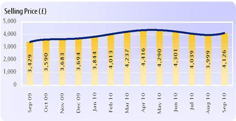 Average van wholesale prices Sept 09 - Sept 10 (Source: Manheim)