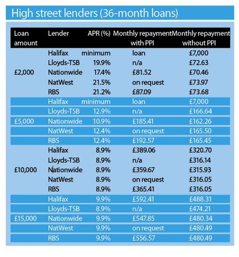 High street loans Dec 2008