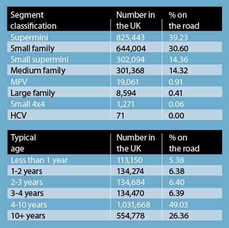 Peugeot Stats