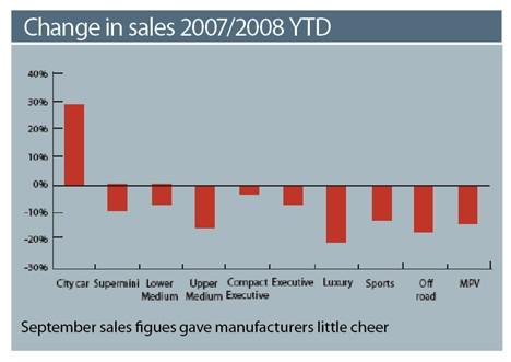 Change in Sales 2007/8 YTD