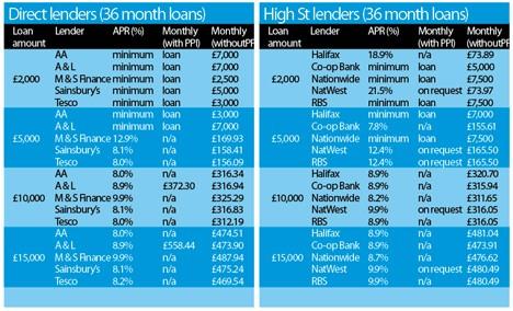 Lending June 2009
