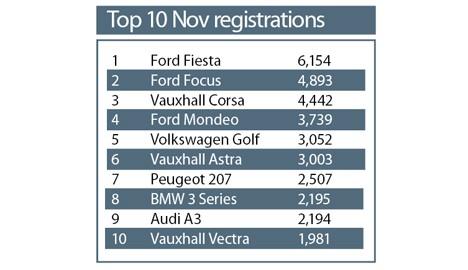Nov 2008 Car Registrations