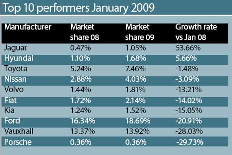 Top 10 Performers in Jan 2009