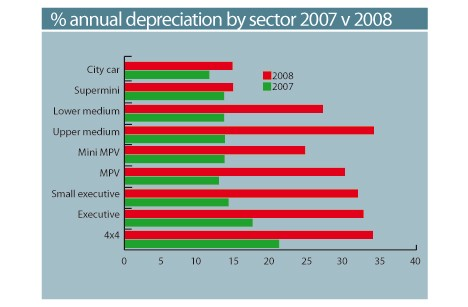 Annual Depreciation by Sector 2007 v 2008