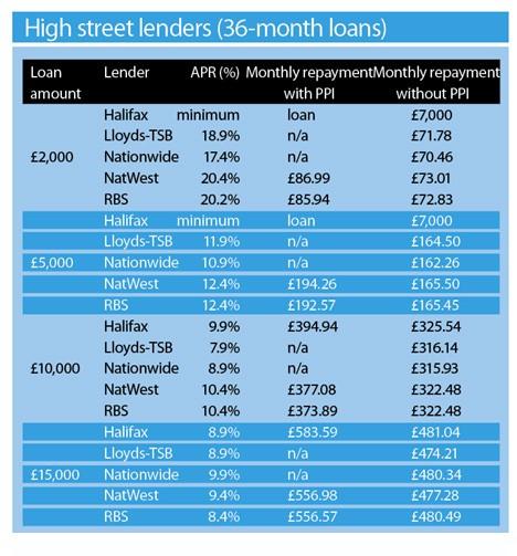 High Street Lenders Oct 2008