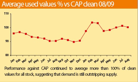 Average used values % vs CAP clean 08/09