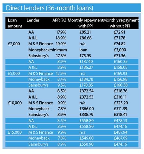 Direct Lenders Dec 2008