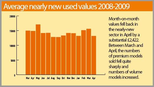 Average Nearly New Used Car Values 2008-9