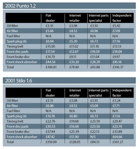 Fiat Parts Comparison