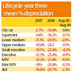 Lifecycle year three mean % depreciation