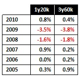 Average January 2010 % Movements