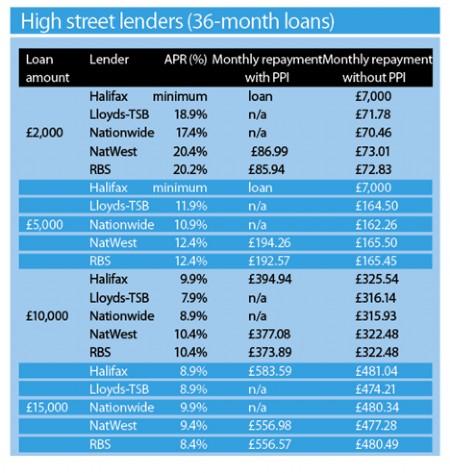 High Street Lenders Sept 5 2008