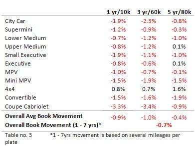 Black Book February 2010 - Average Value Movements