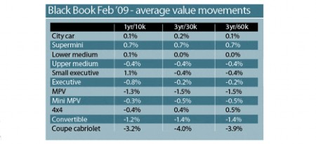 Black Book Values - Feb 09