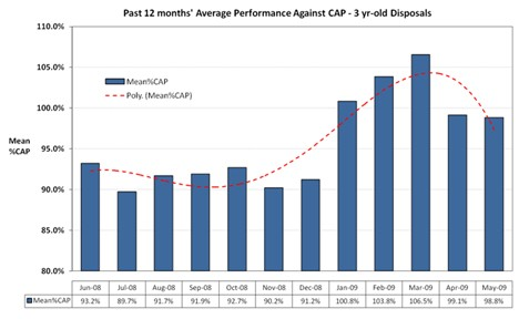 Average Performace against CAP - June 2009